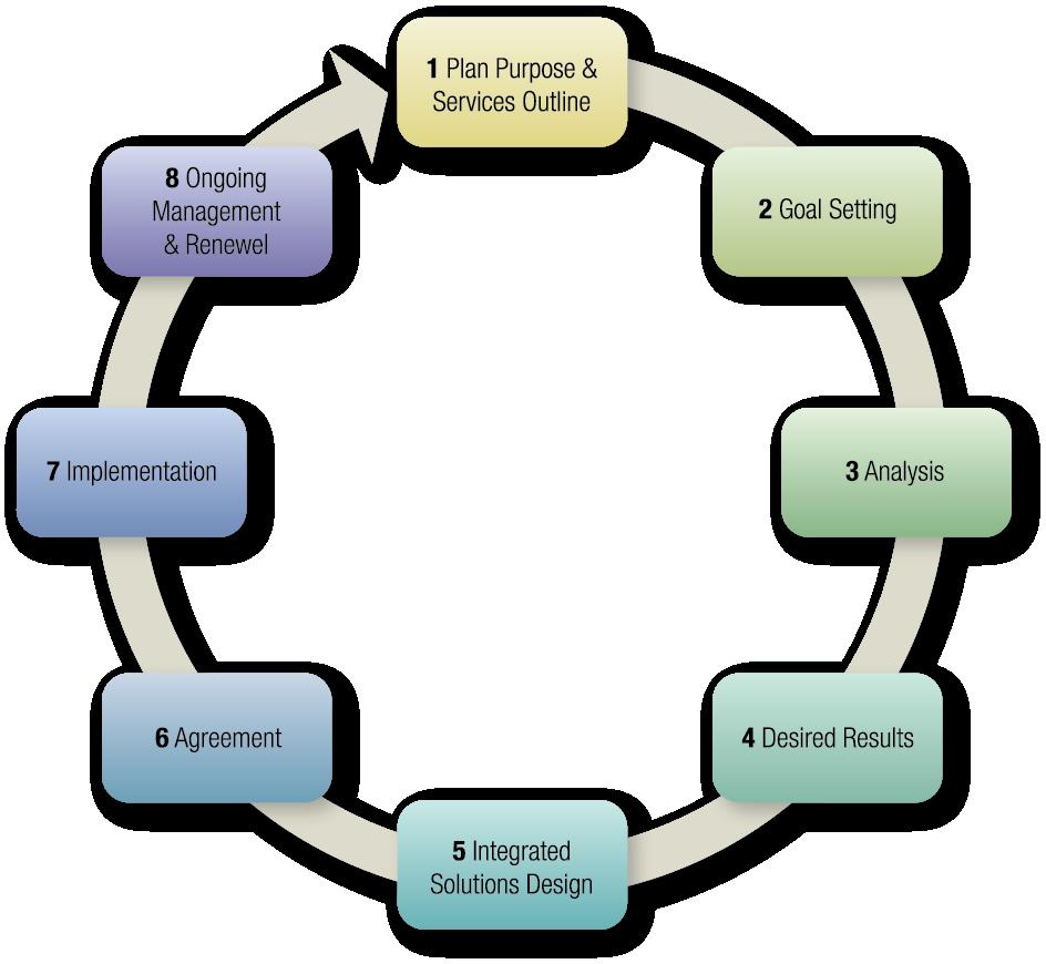 ProcessCircle